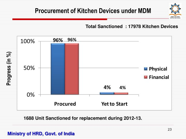 Procurement of Kitchen Devices under MDM