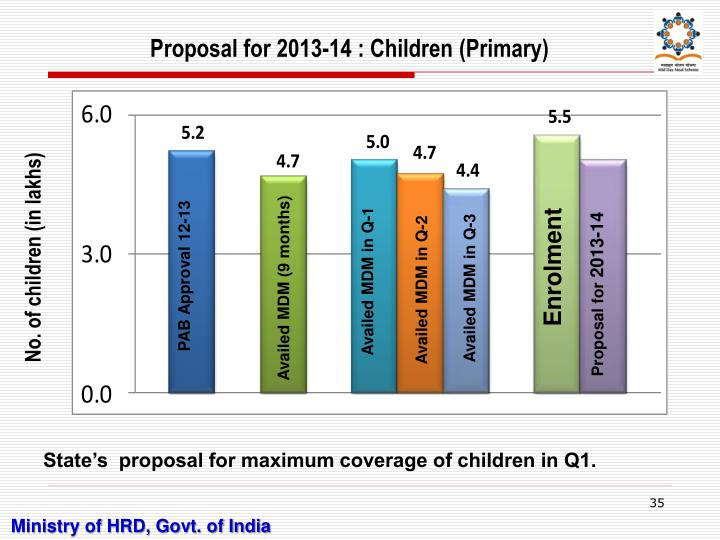 Proposal for 2013-14 : Children (Primary)