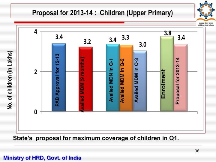 Proposal for 2013-14 :  Children (Upper Primary)