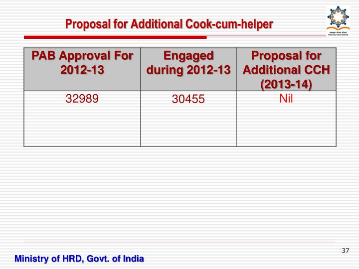 Proposal for Additional Cook-cum-helper