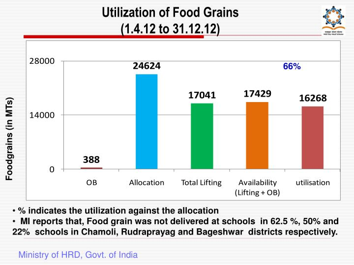Utilization of Food Grains
