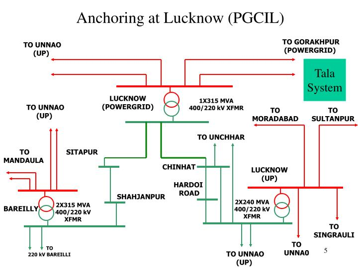 Anchoring at Lucknow (PGCIL)