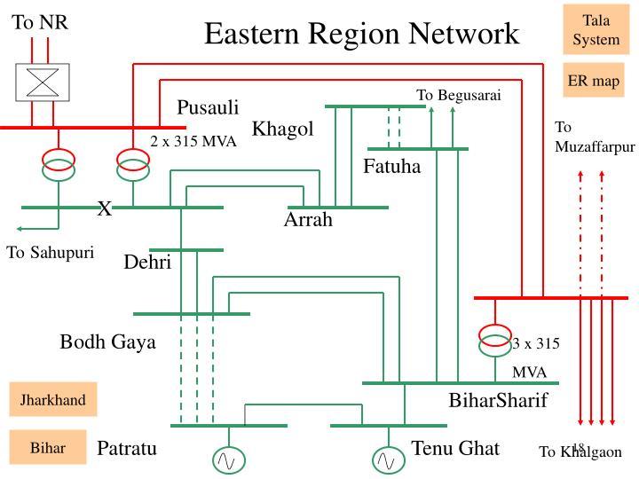 Eastern Region Network