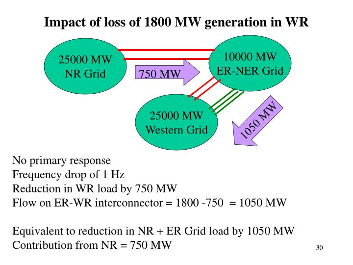 Impact of loss of 1800 MW generation in WR