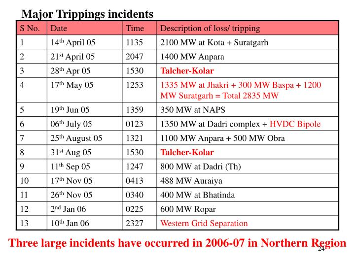 Major Trippings incidents