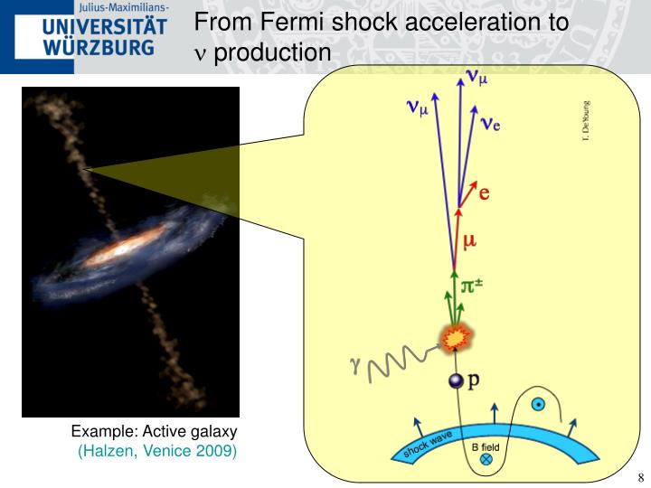 From Fermi shock acceleration to