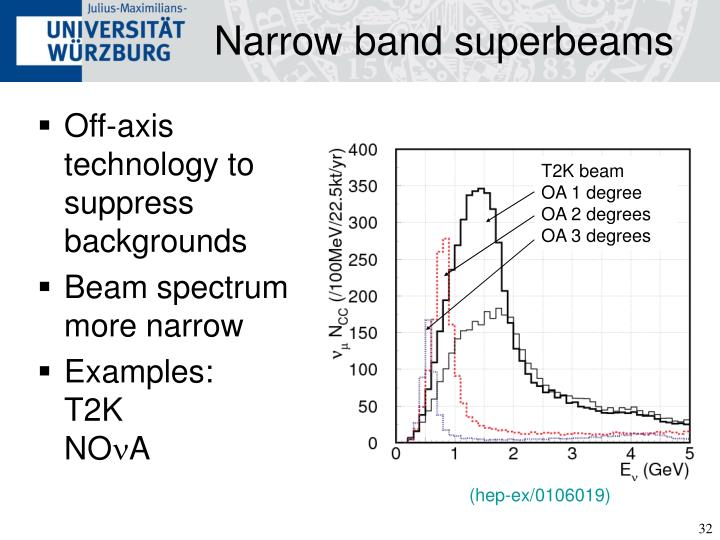 Narrow band superbeams
