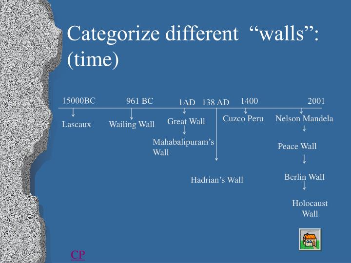 "Categorize different  ""walls"":"