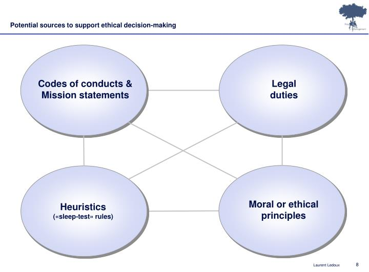 Potential sources to support ethical decision-making