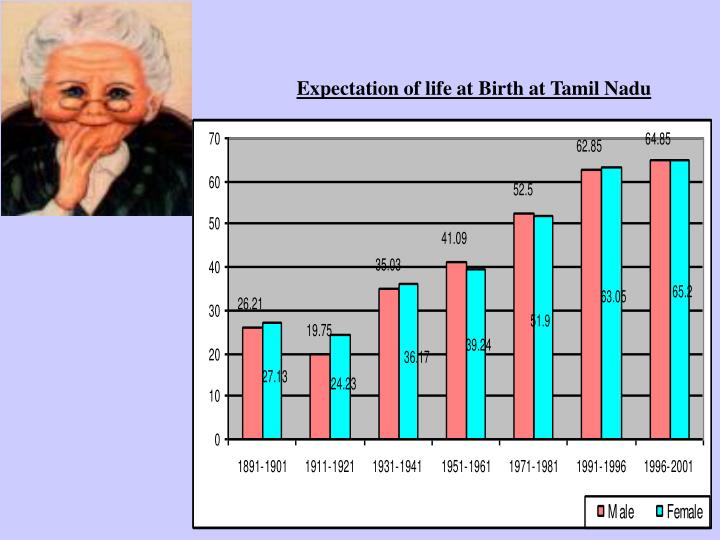 Expectation of life at Birth at Tamil Nadu