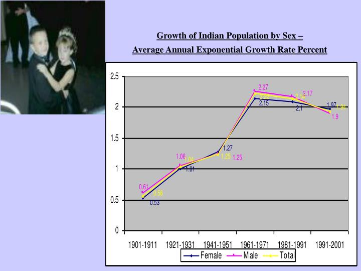 Growth of Indian Population by Sex –