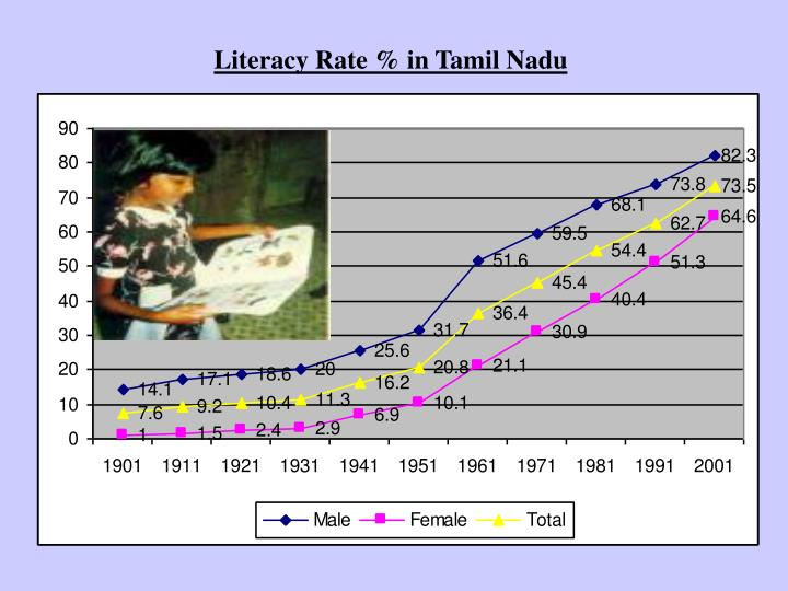 Literacy Rate % in Tamil Nadu