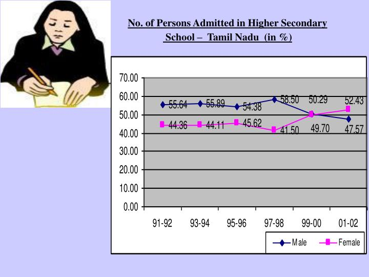 No. of Persons Admitted in Higher Secondary