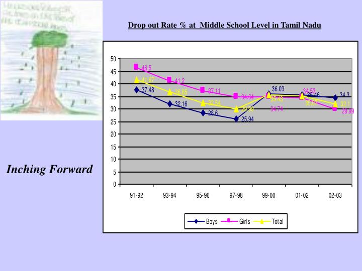 Drop out Rate % at  Middle School Level in Tamil Nadu