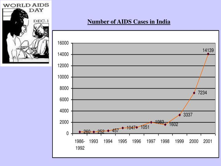 Number of AIDS Cases in India