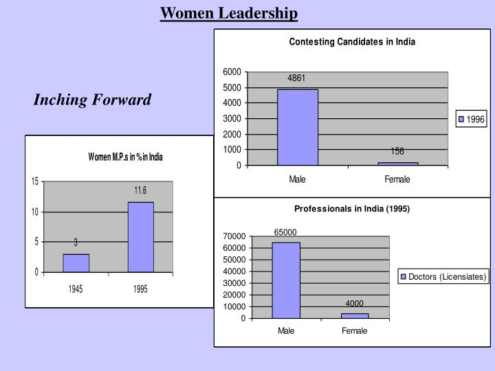 Women Leadership