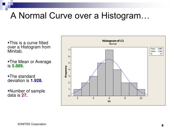 A Normal Curve over a Histogram…