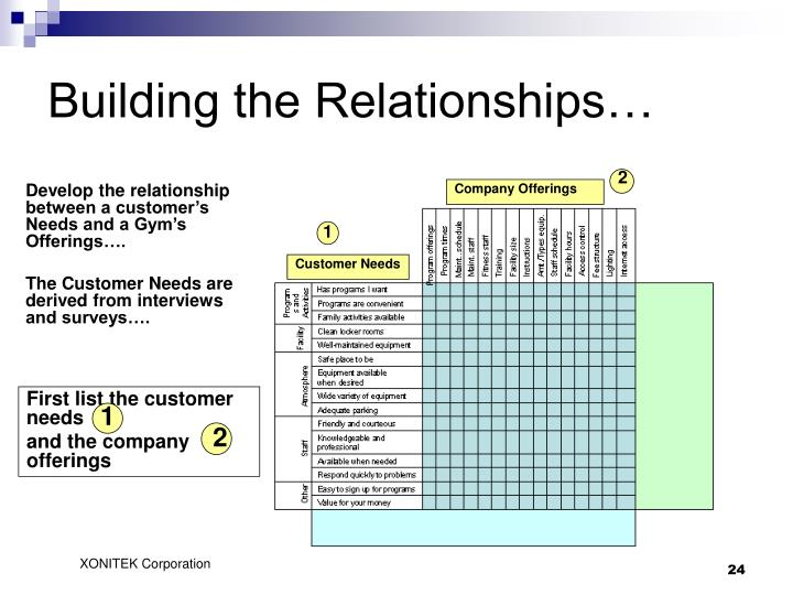 Building the Relationships…