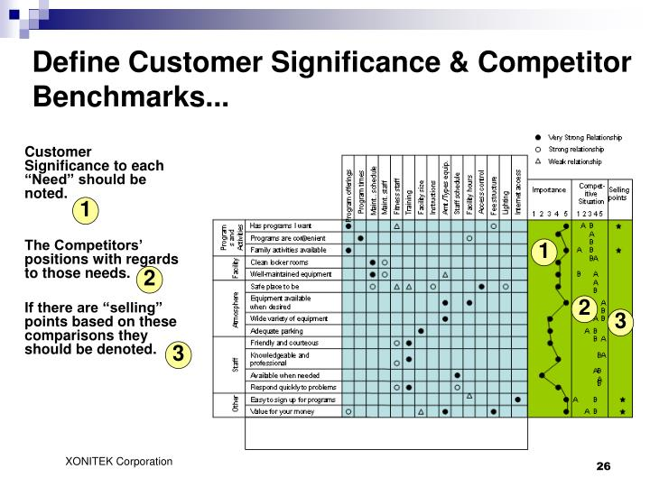 Define Customer Significance & Competitor Benchmarks...