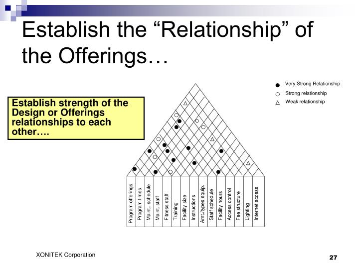 "Establish the ""Relationship"" of the Offerings…"