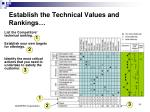 establish the technical values and rankings