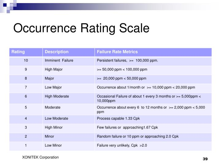 Occurrence Rating Scale