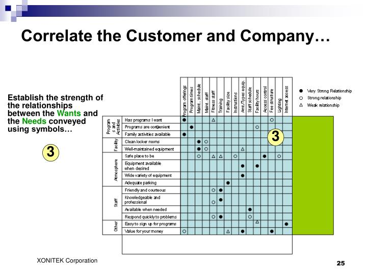 Correlate the Customer and Company…