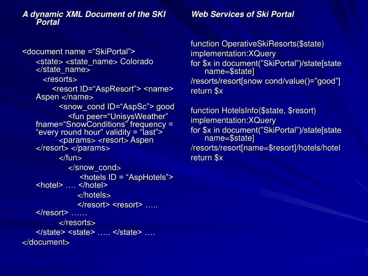 A dynamic XML Document of the SKI Portal