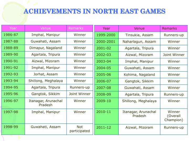 ACHIEVEMENTS IN NORTH EAST GAMES