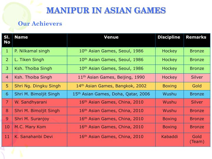 MANIPUR IN ASIAN GAMES