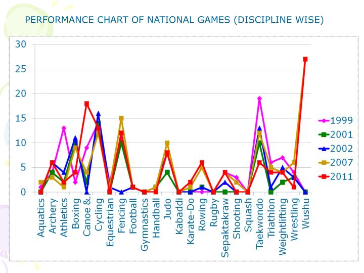 PERFORMANCE CHART OF NATIONAL GAMES (DISCIPLINE WISE)