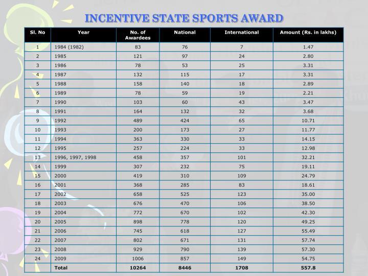 INCENTIVE STATE SPORTS AWARD