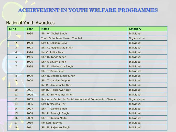 ACHIEVEMENT IN YOUTH WELFARE PROGRAMMES