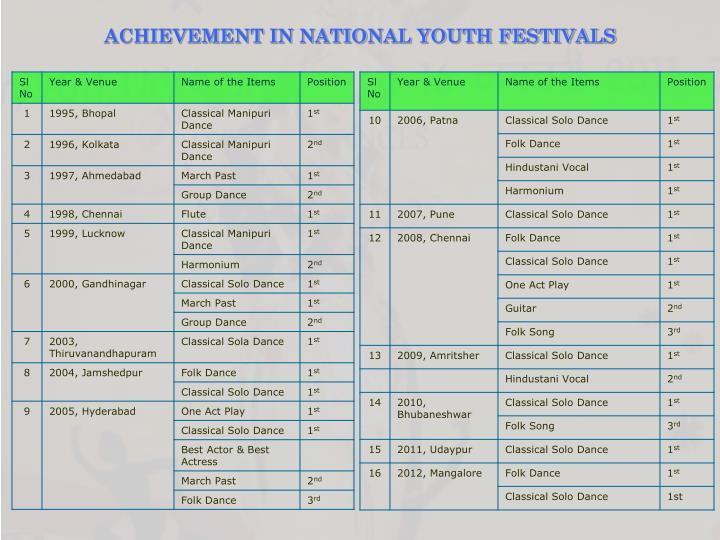 ACHIEVEMENT IN NATIONAL YOUTH FESTIVALS