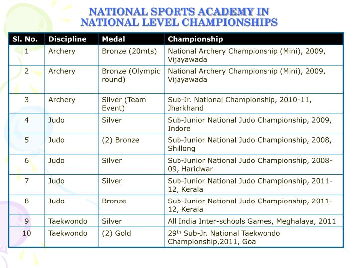 NATIONAL SPORTS ACADEMY IN