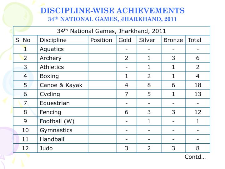 DISCIPLINE-WISE ACHIEVEMENTS