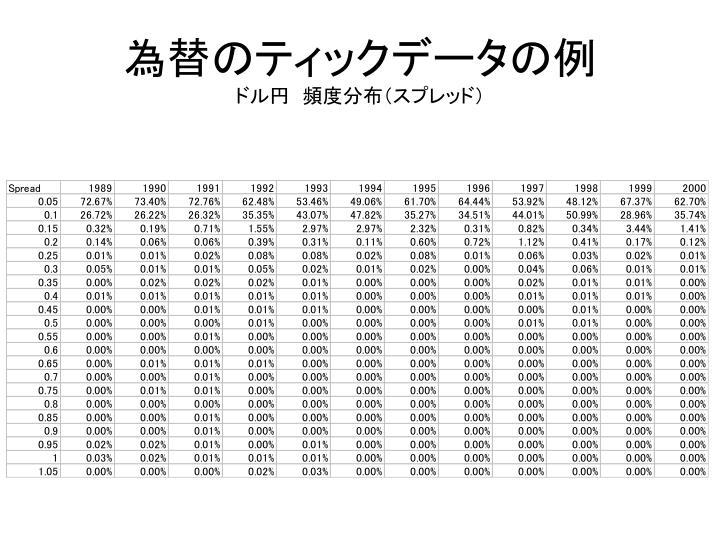 為替のティックデータの例