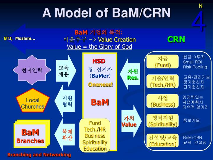 A Model of BaM/CRN