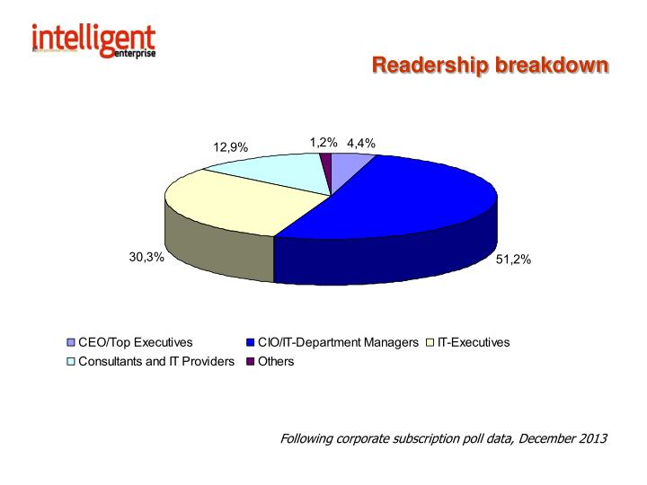 Readership breakdown