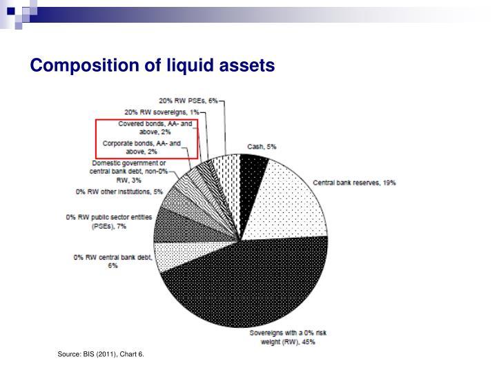 Composition of liquid assets