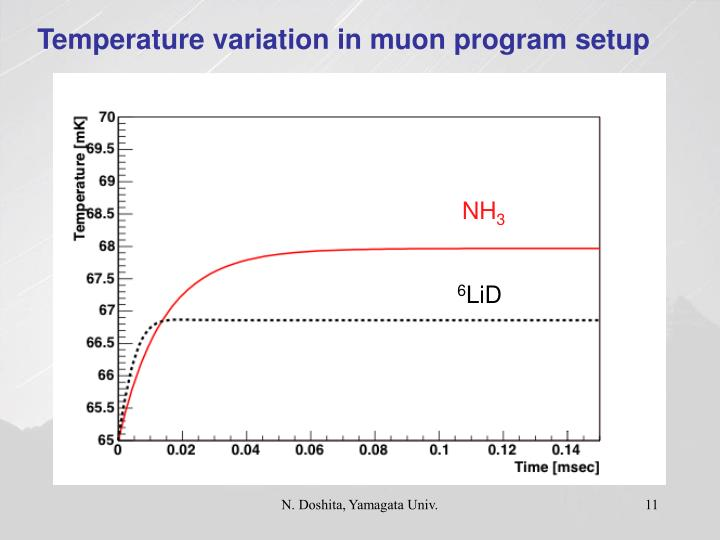 Temperature variation in muon program setup