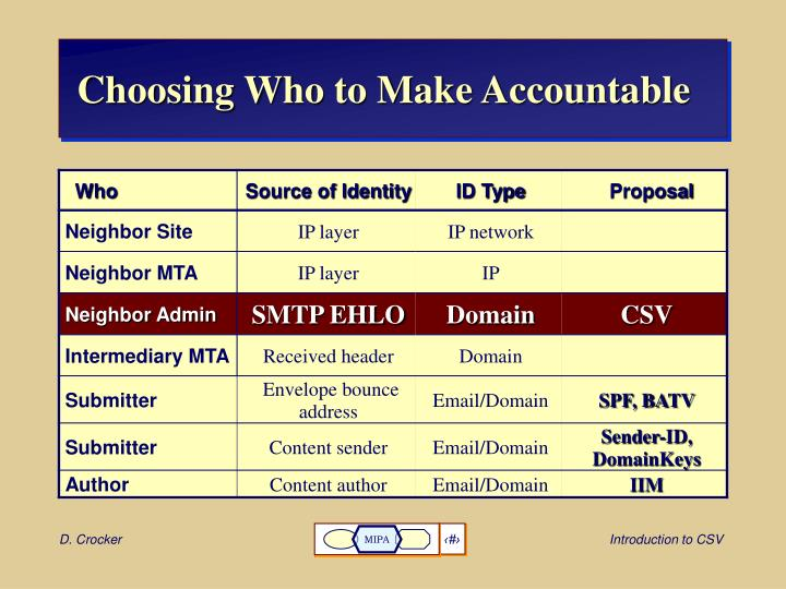 Choosing who to make accountable