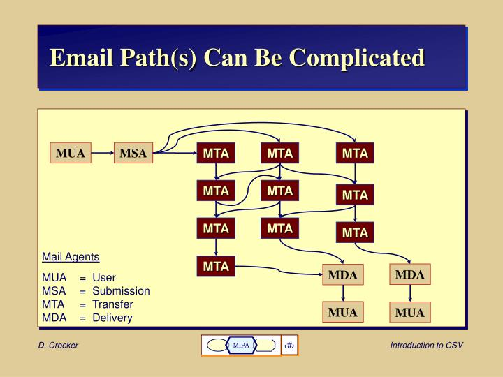 Email Path(s) Can Be Complicated