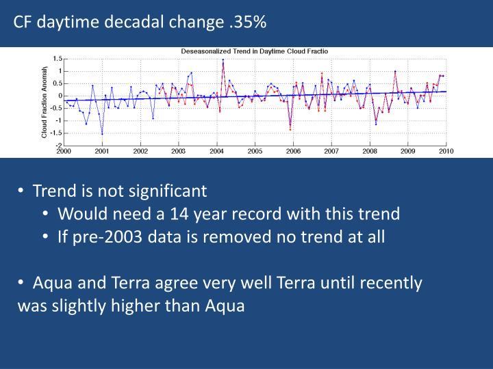 CF daytime decadal change .35%