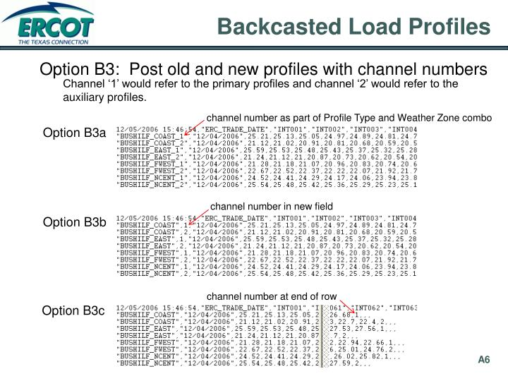 Backcasted Load Profiles