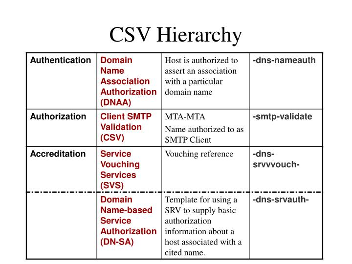 CSV Hierarchy