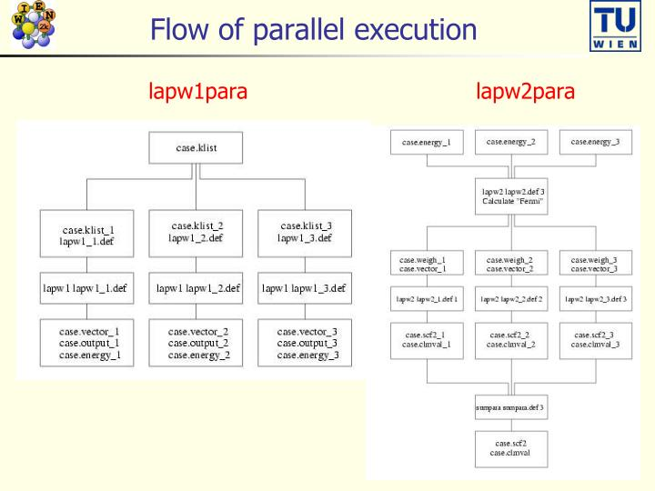 Flow of parallel execution