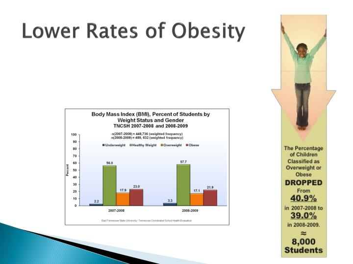Lower Rates of Obesity