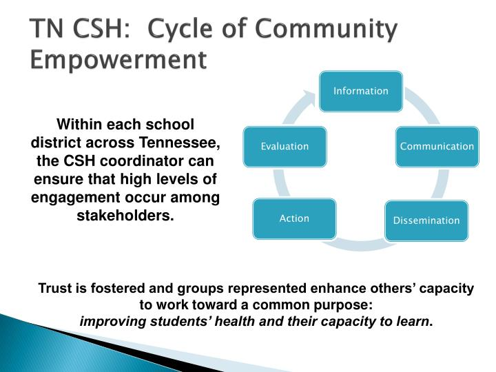 TN CSH:  Cycle of Community Empowerment