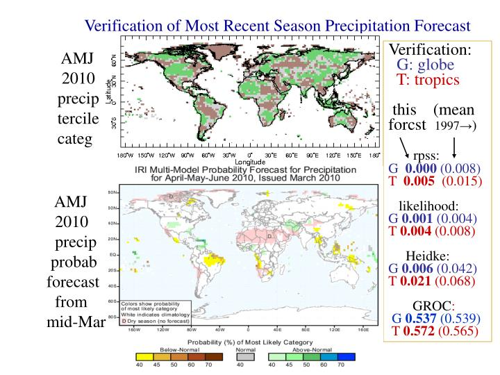 Verification of Most Recent Season Precipitation Forecast